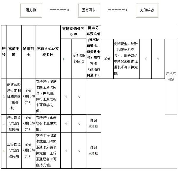 福建省闽通卡充值方法介绍