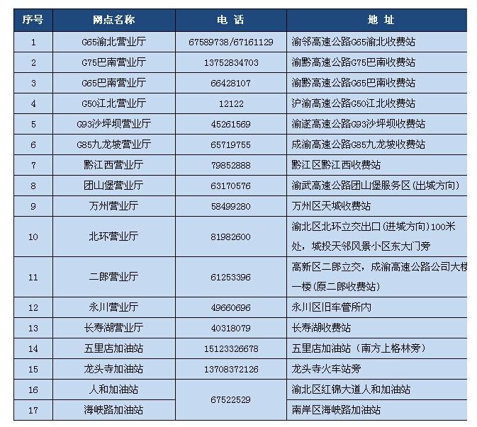 重庆高速新增四个ETC服务网点 本周有望用手机充值ETC