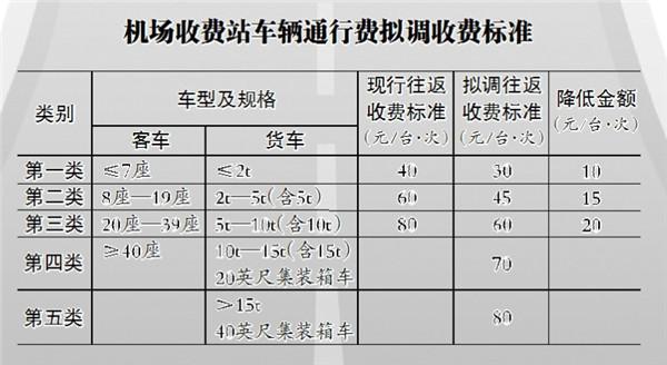 八问哈尔滨机场高速公路拟降费