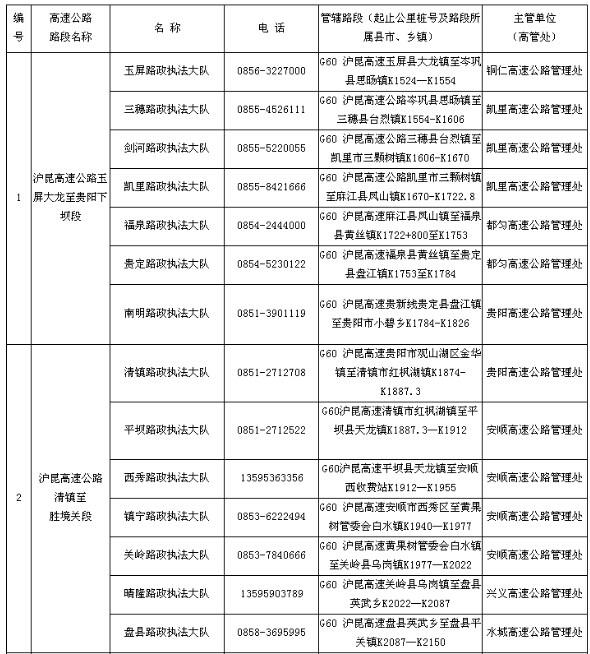 贵州省高速公路管理局路政执法大队一览表
