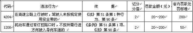 从4月份开始 大庆高速公路不系安全带扣2分罚款200元