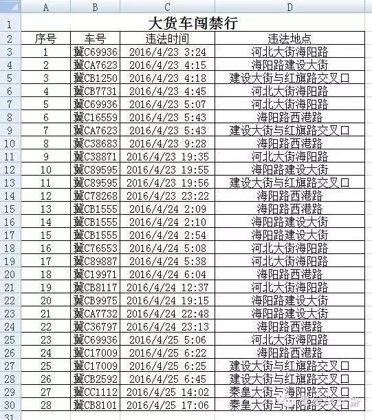 秦皇岛:对违反新增非现场处罚交通违法行为车辆信息的公示