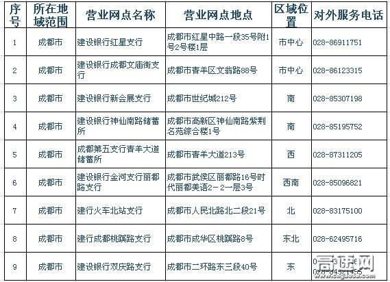 四川ETC卡建设银行办理点